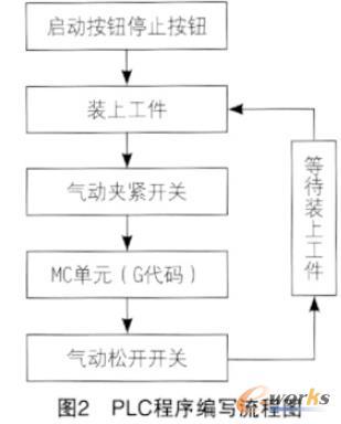 PLC程序