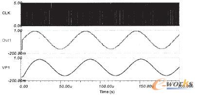电路中各测量点信号波形