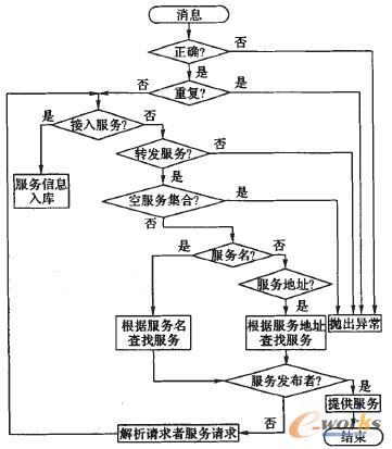 图3 服务选择流程