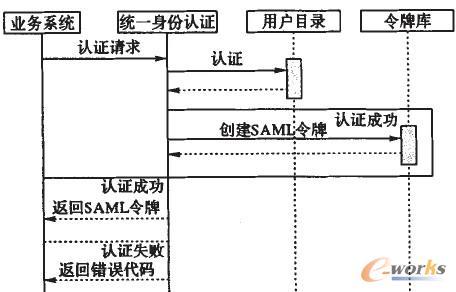 图4 业务系统与统一身份认证之间的交互流程