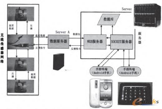 合的感知与控制物联网平台的整体框架-基于三网融合的感知与控制物