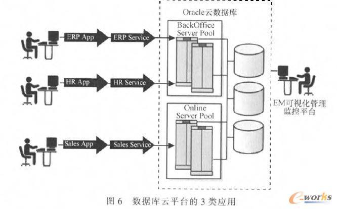 数据库云平台可以分别给3类应用