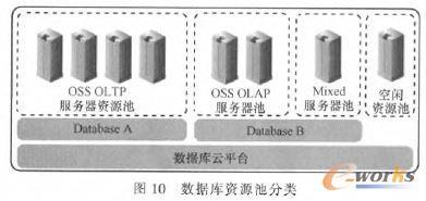 数据库资源池分类