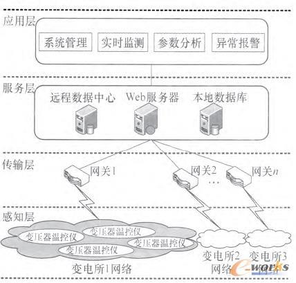 图1 基于物联网架构的变电所监测系统结构图