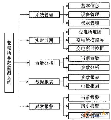 图2 变电所监测系统用户功能模块框图