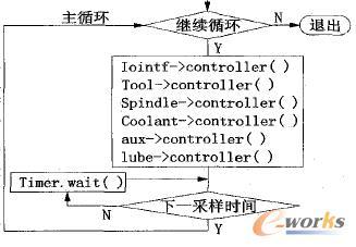 /O控制器内部执行流程图