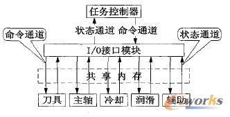 I/O控制器结构示意图