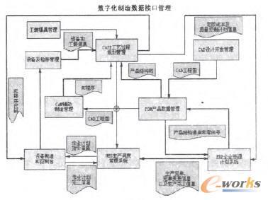 数字化制造数据接口管理