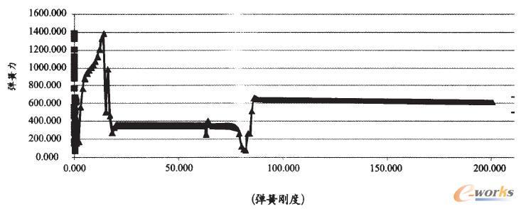 弹簧的弹力曲线