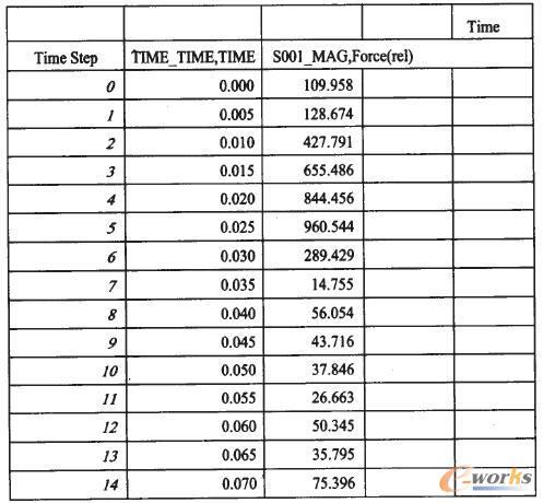 弹簧力数据表