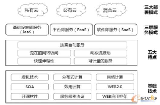 图1 云计算总体框架图