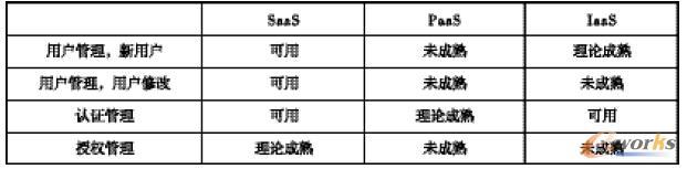 表1 云计算模式下访问控制技术成熟度