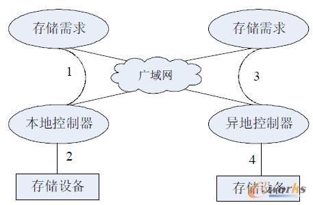 图2 拓扑结构图