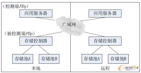 图3 故障检测策略部署图