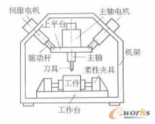 六坐标虚拟轴机床结构示意图