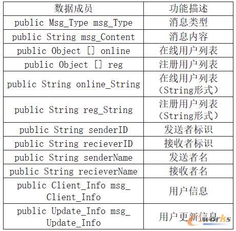 表1 Msg类的数据成员及功能描述