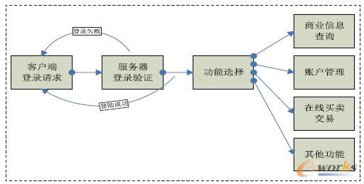 图2 客户端操作处理框图
