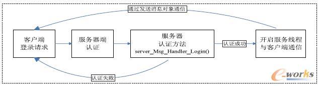 图4 服务器端用户登录认证过程