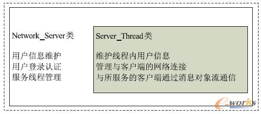 图3 服务器端类的结构