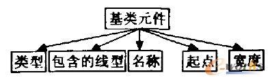 基类元件的共同属性