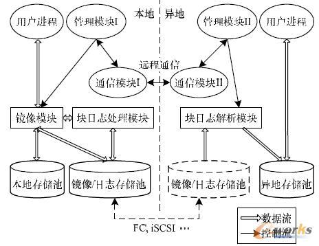 图1 动态容灾系统的体系结构