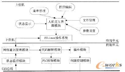基于rtlinu的数控统软平台的研究