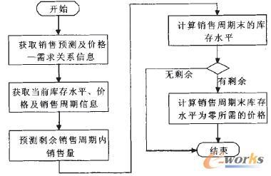 图2 BTDP算法流程