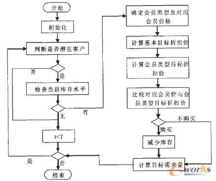 图3 MTDP算法流程