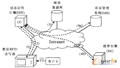 图1 系统基本架构
