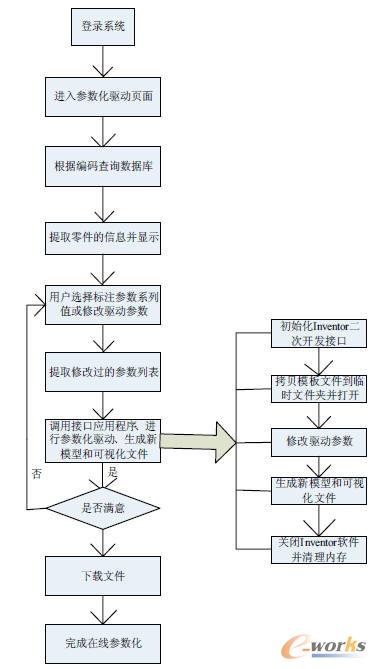 在线参数化驱动流程图