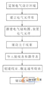 三维布线设计流程