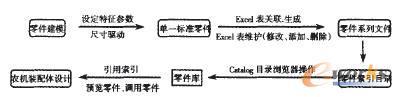 农机标准零件库的创建和调用网络