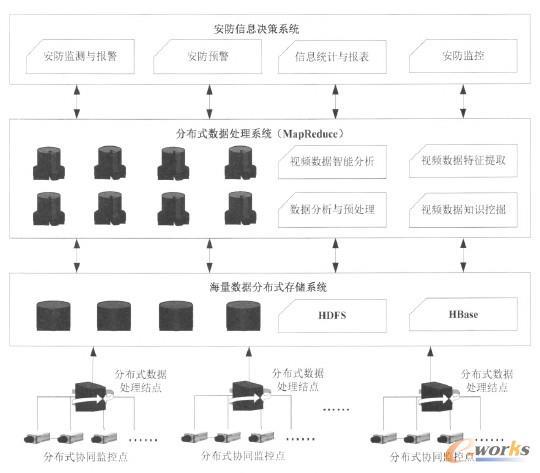 基于云计算的大数据安防监控系统架构