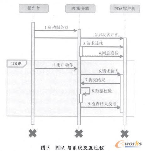 PDA与系统交互过程