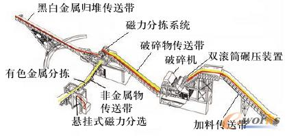 图1 废金属破碎生产线结构