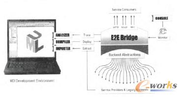 E2E Bridge平台的高层架构