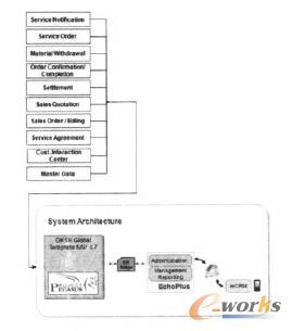 移动终端与SAP整合后的架构