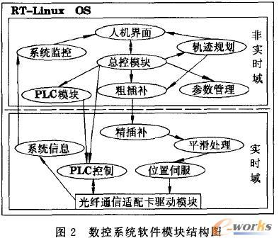 数控系统软件