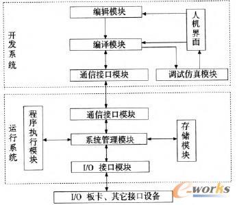 """图2软PLC控制系统结构框图 由于软PLC开发系统只是提供一个开发环境和控制方案,而目标代码的执行是由运行系统完成,因此下面重点对软PLC运行系统各模块进行分析。 2 软PLC运行系统的设计 2.1 系统管理模块 系统管理模块是软PLC运行系统的""""大脑"""",用于运行时分配系统资源,调度任务线程并监控系统的运行状态。在一个扫描周期内,如何调度各任务线程是保证软PLC稳定运行的关键。本文利用RTXAPI函数库中提供的RtSetThreadPriority()函数根据执行的先后顺序设定各"""