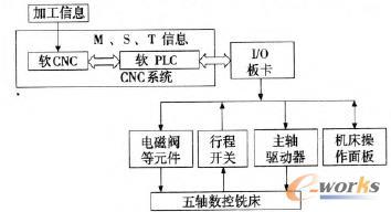 五轴数控铣床软PLC的控制流程
