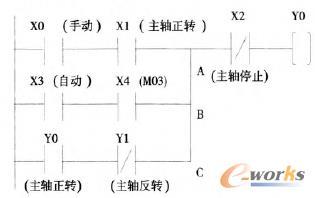 五轴数控铣床主轴正转梯形图程序