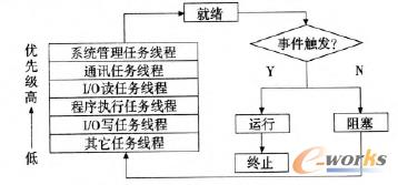 软PLC任务线程执行过程