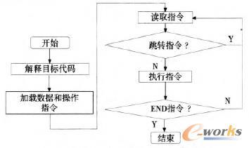 软PLC解释和执行指令流程图