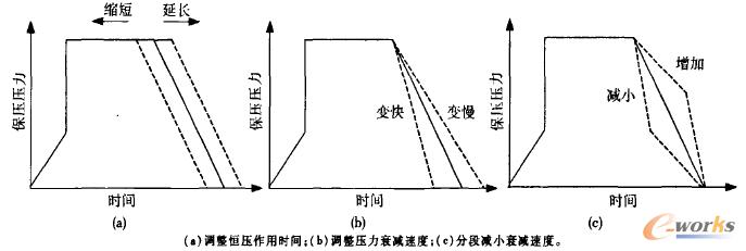 图8 保压压力与保压时间曲线图
