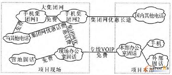 图3 EPC项目通讯