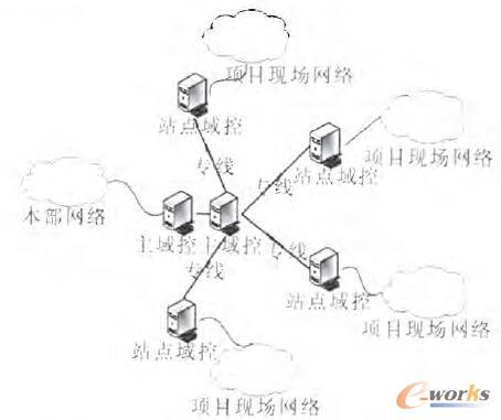 图1 广域网AD域