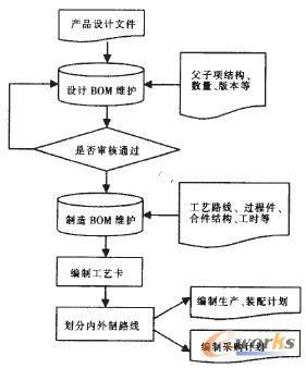 bom数据的业务流程图图片