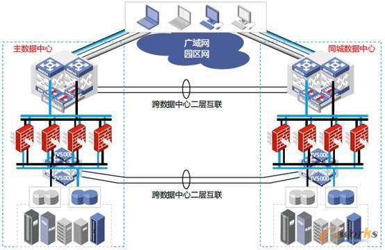 端到端数据中心虚拟化