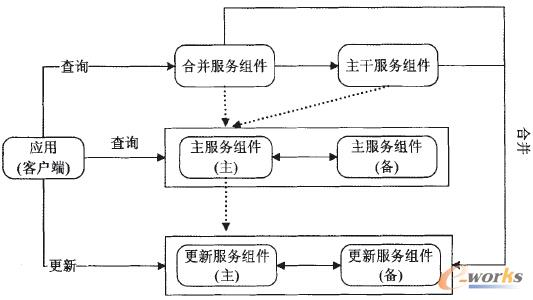 图3 可扩展分布式关系型系统体系架构