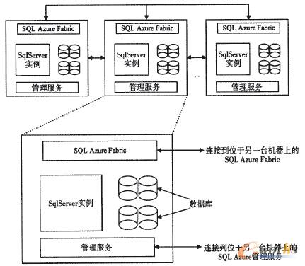 图2 SQL Azure的体系架构